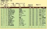 第19S:07月2週 七夕賞 成績