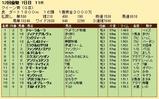 第31S:12月1週 クイーン賞 成績