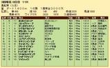第20S:03月4週 黒船賞 成績