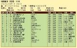 第18S:12月1週 ジャパンカップダート 成績
