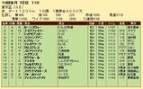 第26S:10月1週 東京盃 成績