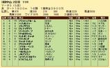 第31S:03月5週 マーチS 成績