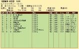 第23S:05月2週 仏1000ギニー 成績