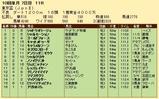 第33S:10月1週 東京盃 成績