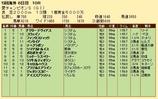 第22S:09月1週 愛チャンピオンS 成績