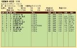 第26S:05月2週 仏2000ギニー 成績