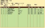 第25S:11月3週 福島記念 成績