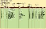 第35S:05月2週 京都新聞杯 成績