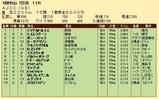 第22S:01月4週 AJCC 成績