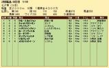 第25S:07月2週 七夕賞 成績