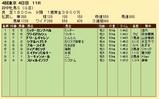 第22S:10月3週 府中牝馬S 成績