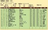第28S:12月1週 JCD 成績