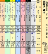 第20S:08月2週 函館2歳S