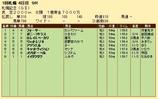 第21S:08月4週 札幌記念 成績