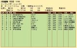 第33S:02月4週 エンプレス杯 成績