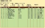 第27S:10月4週 BCM 成績