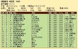 第26S:06月1週 東京優駿 成績