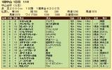 第17S:01月1週 中山金杯 成績