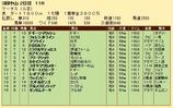 第29S:03月5週 マーチS 成績
