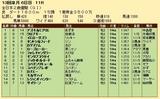 第20S:12月4週 全日本2歳優駿 成績