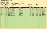 第32S:12月1週 福島記念 成績