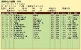 第17S:04月2週 ニュージーランドトロフィー 成績