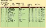 第35S:10月4週 富士S 成績