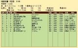 第23S:12月1週 京阪杯 成績