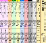第20S:03月4週 阪神大賞典