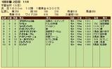 第36S:01月1週 京都金杯 成績