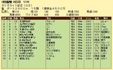 第18S:03月4週 ダイオライト記念 成績