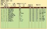 第27S:03月5週 日経賞 成績