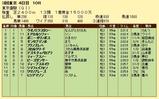第18S:06月1週 東京優駿 成績