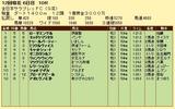 第17S:11月4週 全日本サラブレッドC 成績