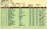第25S:07月1週 函館スプリントS 成績