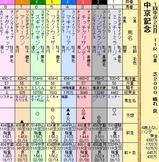 第18S:03月2週 中京記念