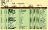 第30S:06月1週 東京優駿 成績