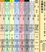 第25S:02月1週 京都牝馬S