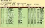 第23S:07月2週 ジャパンダートダービー 成績