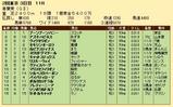 第25S:05月2週 青葉賞 成績
