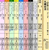 第33S:08月4週 札幌記念