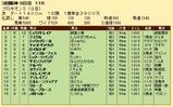第23S:07月2週 プロキオンS 成績
