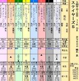 第26S:12月2週 ステイヤーズS