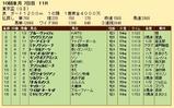 第27S:10月1週 東京盃 成績