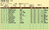 第22S:09月4週 エルムS 成績