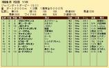 第24S:07月2週 JDD 成績