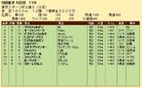 第24S:11月4週 東京スポーツ杯2歳S 成績