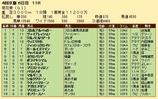 第26S:10月4週 菊花賞 成績