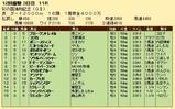 第22S:11月3週 浦和記念 成績