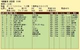 第19S:02月1週 根岸S 成績